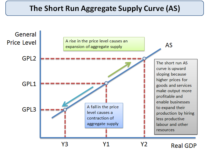 Aggregate Supply (AS) Curve