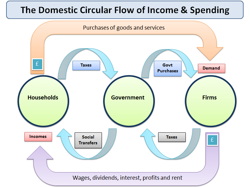 understanding the circular flow of income and spending   economics    the domestic circular flow