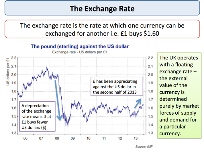 Fx traders exchange rate