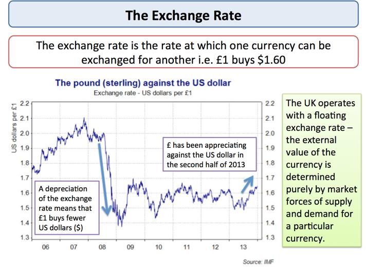 Determinants of exchange rate