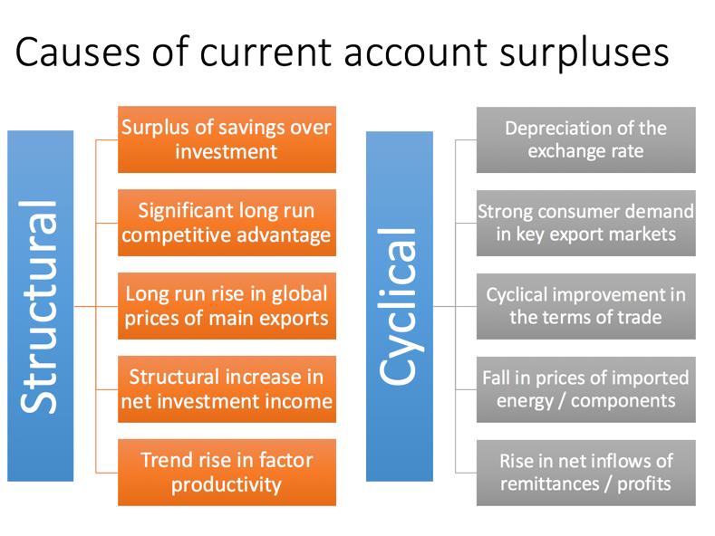 balance of payments deficit or surplus essay We provide free model essays on economics, current account deficit a persistent deficit, if it cannot be offset by a surplus a balance of payments deficit.