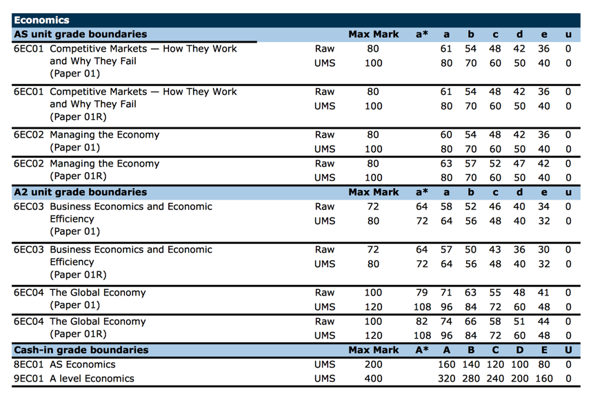 Edexcel gcse history coursework grade boundaries