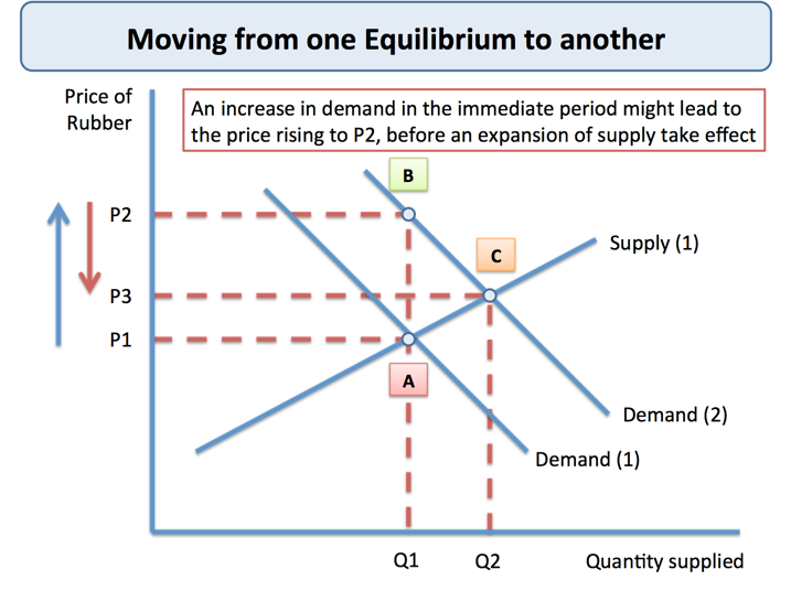 in search of marketing equilibrium relationship Explore the relationship between supply and demand marketing strategy equilibrium is the point where demand for a product equals the quantity supplied.