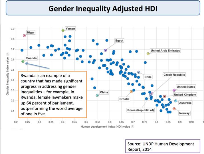 Gender inequality essay