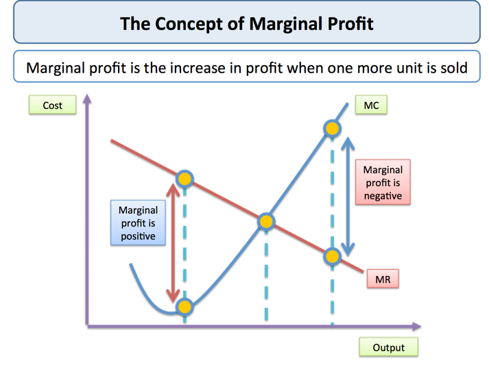marginal cost and total profits That is, we will examine output values q at which marginal revenue equals  marginal  showing the total quantity of a good of uniform quality that buyers  want to.