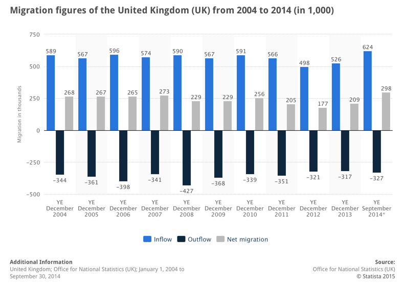 Effects of Immigration on UK?