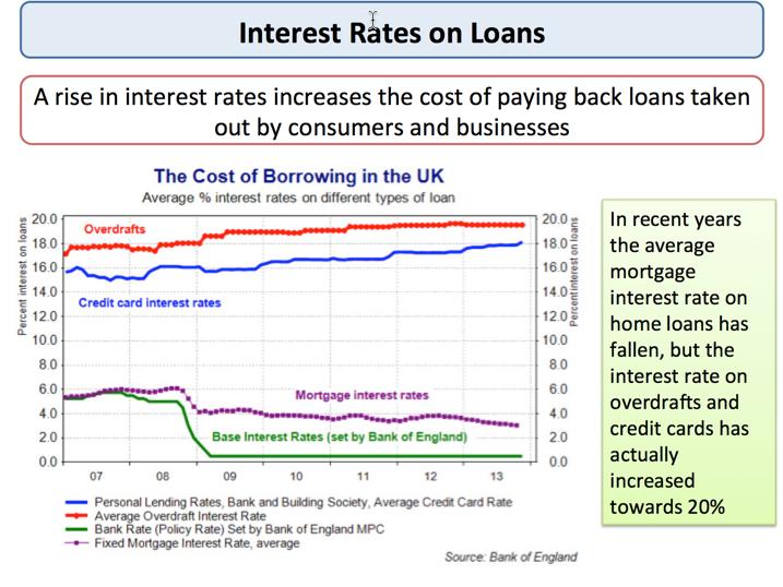 Monetary Policy - The Bank of England | tutor2u Economics