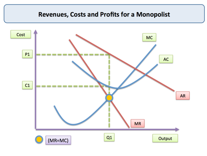 price elasticity of demand and monopolistic competition The first was edward chamberlin of harvard university who published the economics of monopolistic competition  prevailing market price the demand curve faced by.