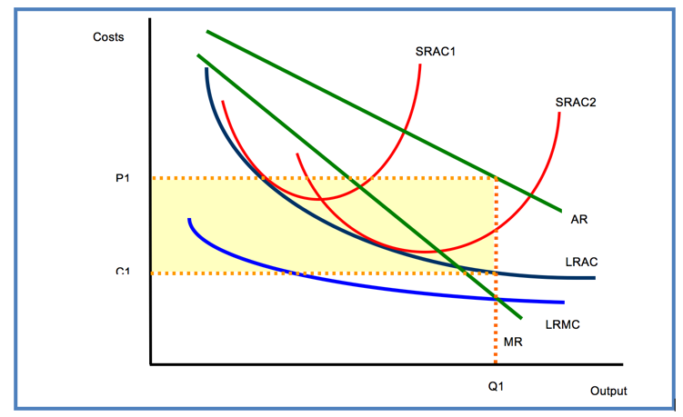 Ac Unit Prices >> Natural Monopoly | Economics | tutor2u