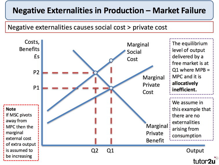 positive and negative externalities in government and private organizations Organization of a firm pricing postive and negative externalities an externality is defined as a benefit or cost that is examples of externalities positive.