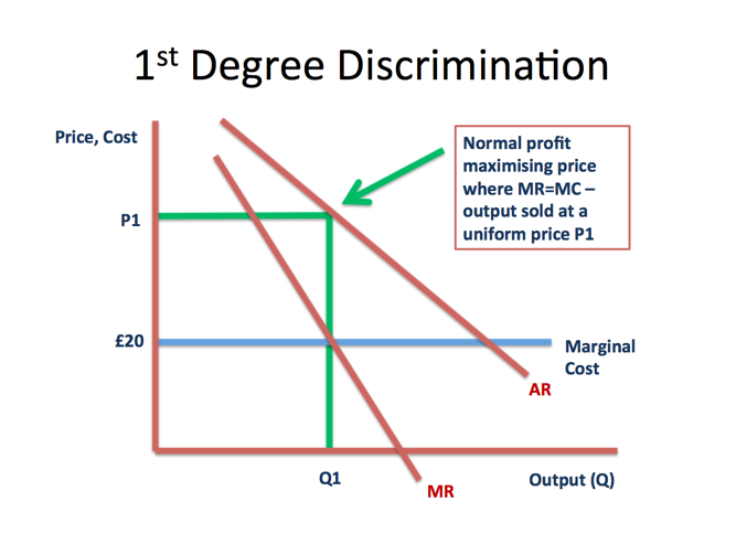 third degree price discrimination essay Second- and thirddegree price discrimination first-degree price discrimination involves tapping demand curve  illustrated in figure 131  first unit of commodity is sold to a consumer willing to pay highest price, 0a  second unit to a consumer willing to pay at a slightly lower price • and so on.