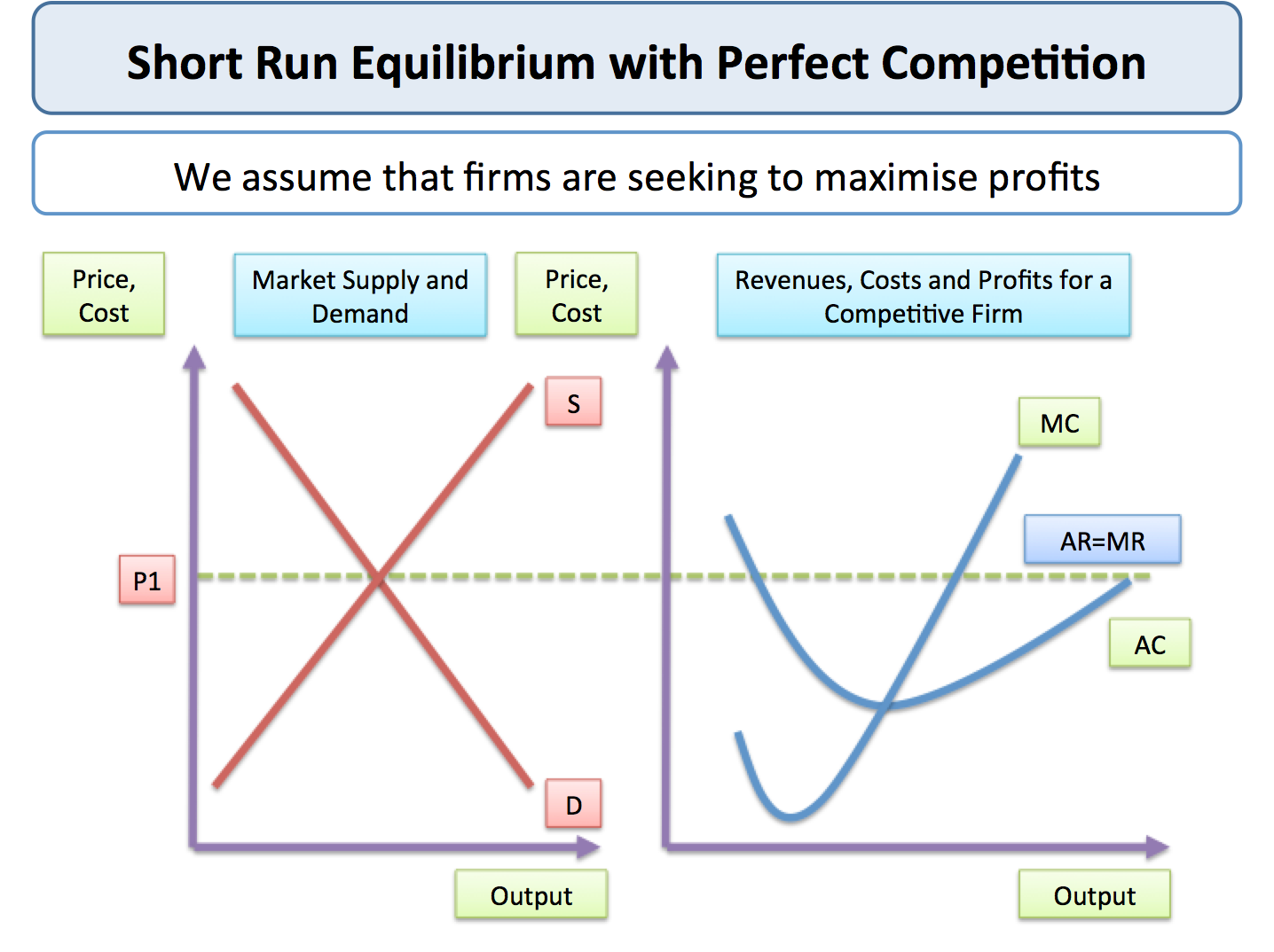 demand under perfect competition Which of the following describes the market structure of perfect competition   the demand curve facing a perfectly competitive firm is  the choice of which  goods to produce, and how to distribute these goods, falls under the concept of.