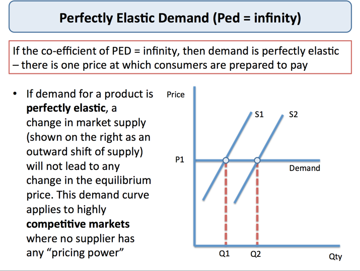 5 Types of Price Elasticity of Demand  Explained!