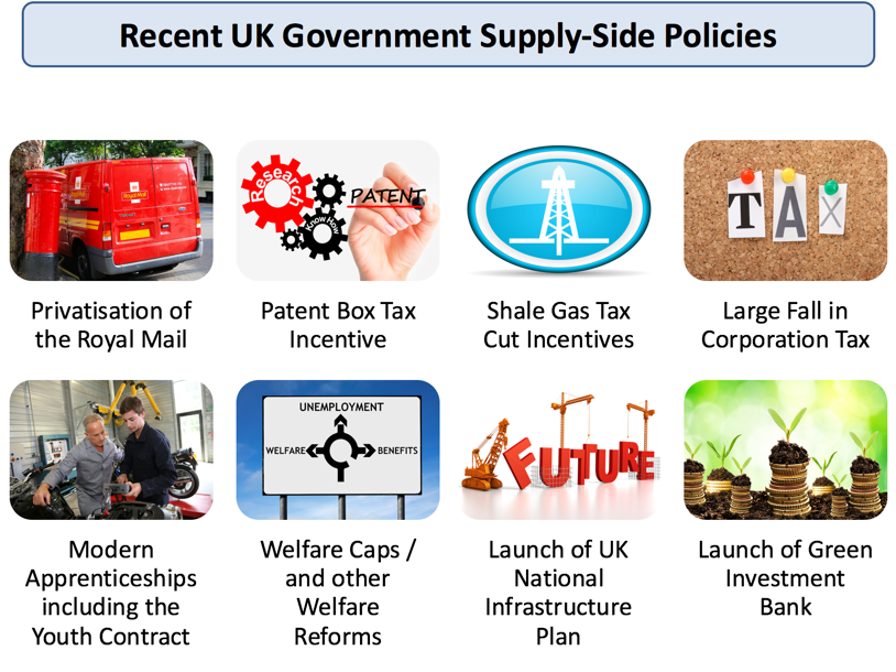 Economics essay supply side policies unemployment