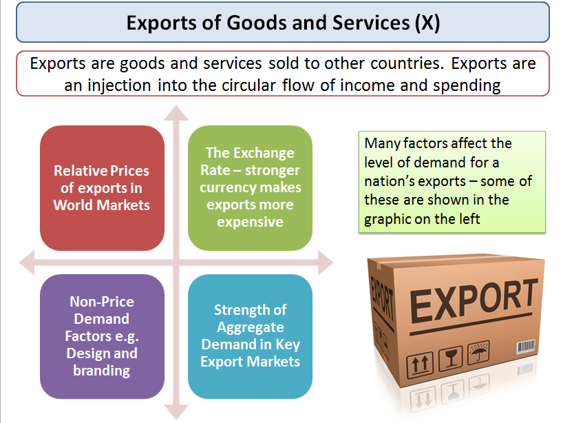 how does inflation affect exports pdf