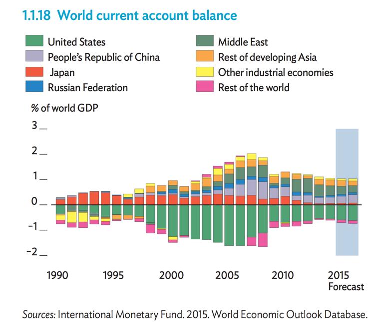 the united states current account deficit essay