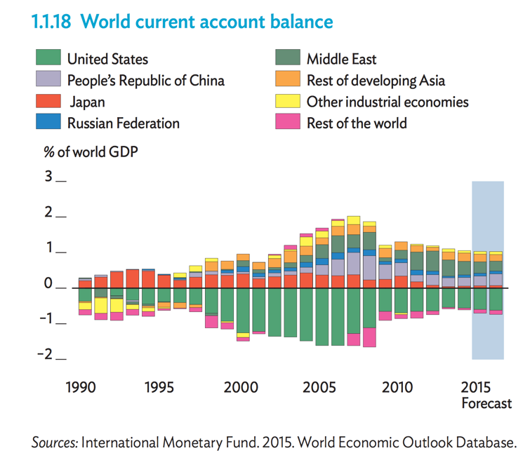 the growth of balance of payments Ance, capital account, and balance of payments of a country that borrows to   events include the substantial increase in private spending, trade deficits, and.