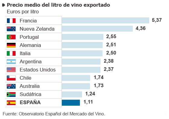 Exportaci n mundial del vino for 1 costo del garage