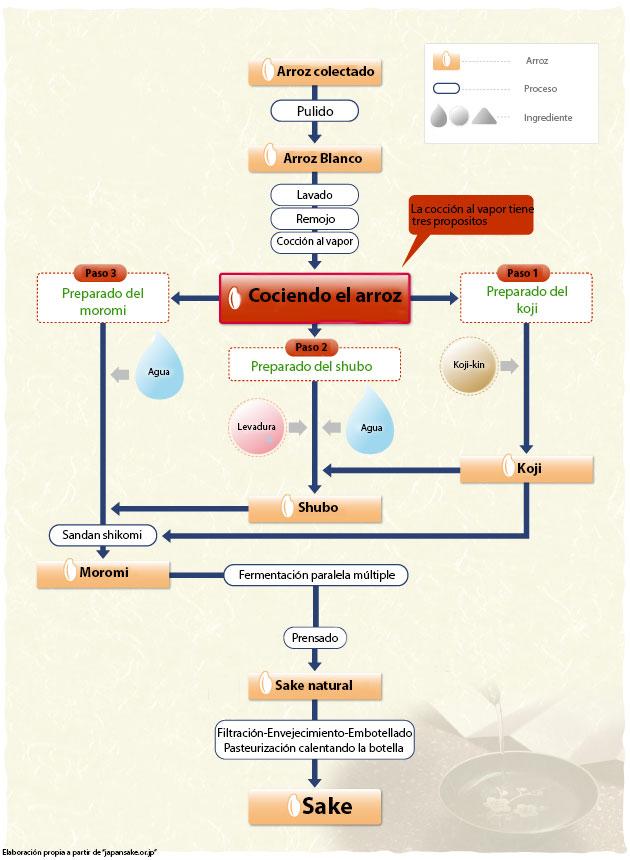 Proceso de elaboración del sake japonés