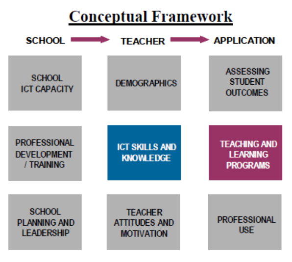 motivation conceptual framework A conceptual framework examining the antecedents of career decisiveness using motivation systems theory srabasti chatterjee addresses ifhe hyderabad, india.