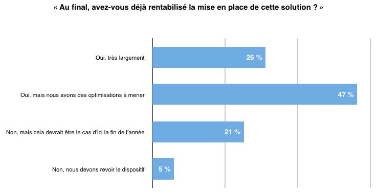 21% d'entre elles estiment qu'elles devraient avoir rentabilisé cette solution d'ici la fin de l'année