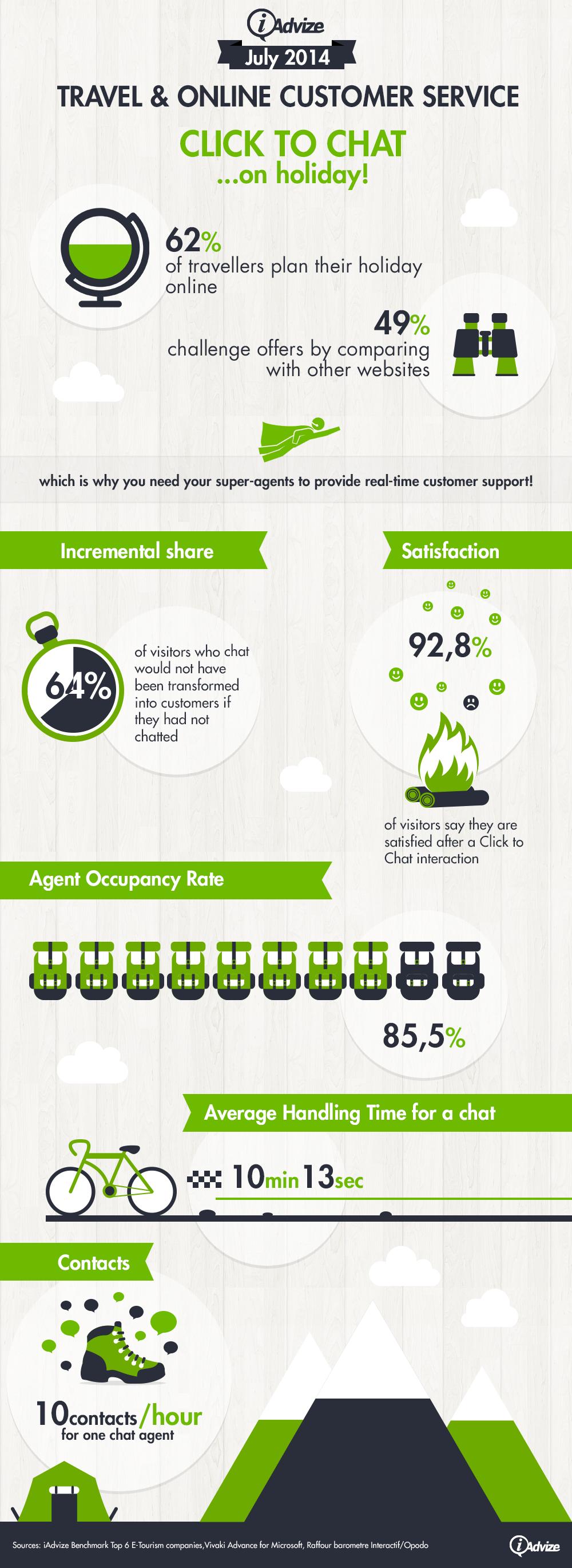 infographic-travel