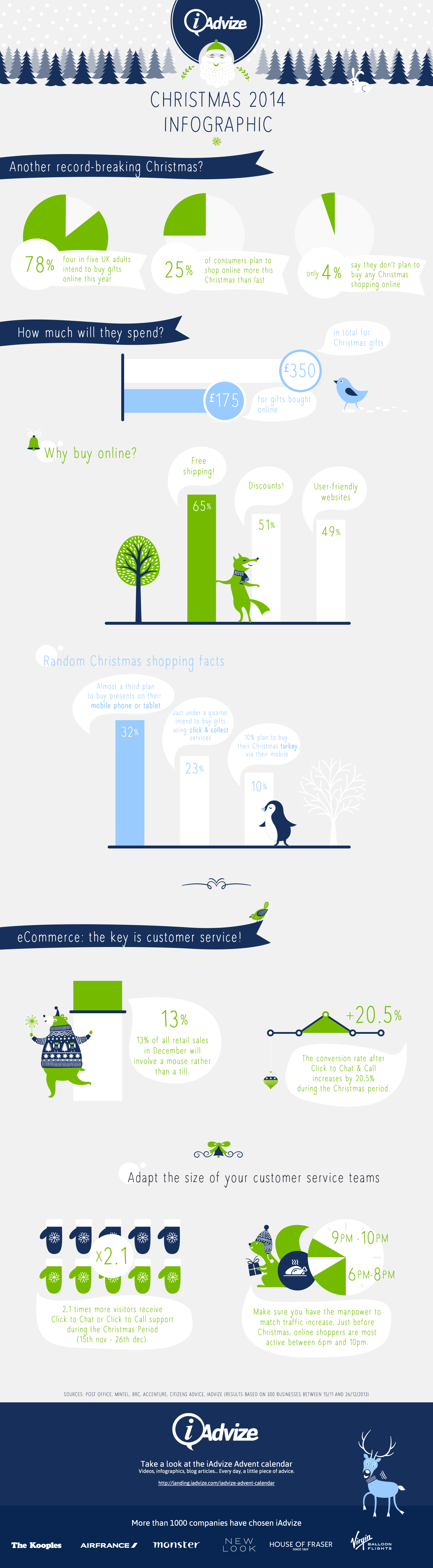 Christmas infographic about online behaviour UK consumers