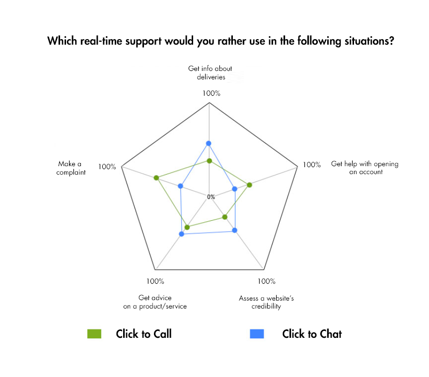 What form of real-time support do you prefer?
