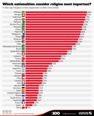 most-religious-countries
