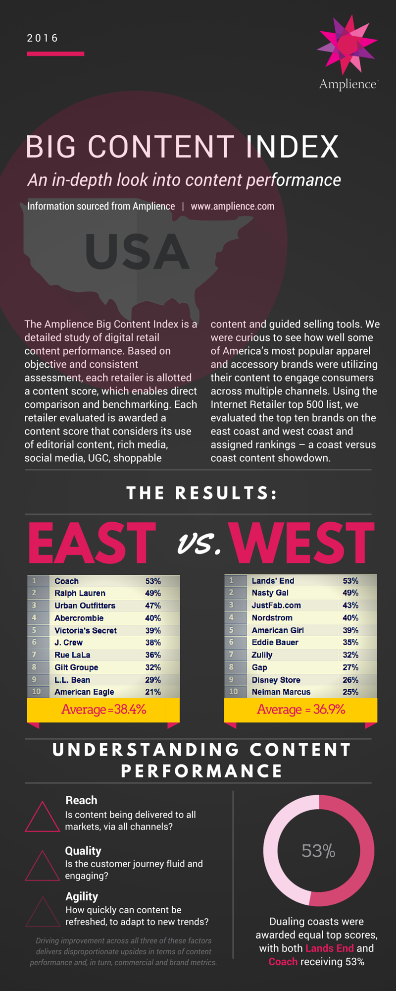 Big Content Index East West