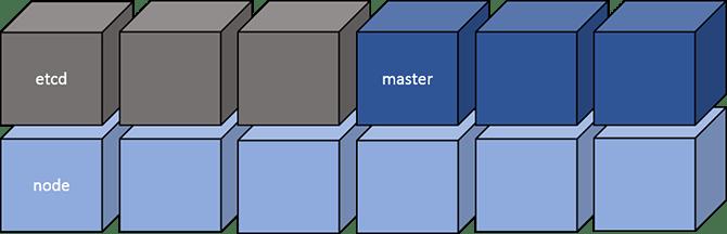 Node type squares