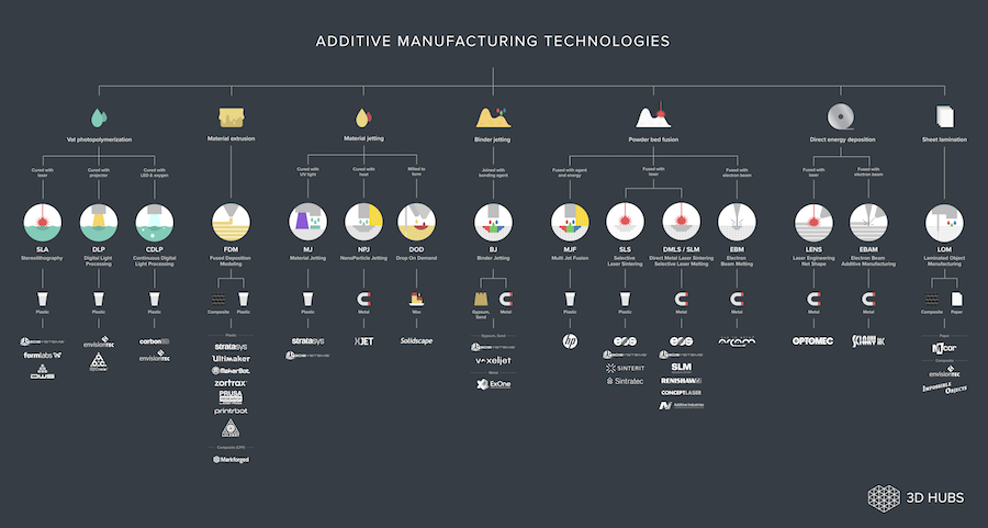 Click here to download the Additive Manufacturing Technologies poster in high resolution for free