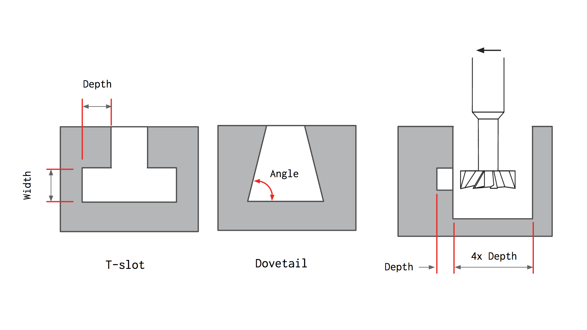 How to design parts for CNC machining | 3D Hubs