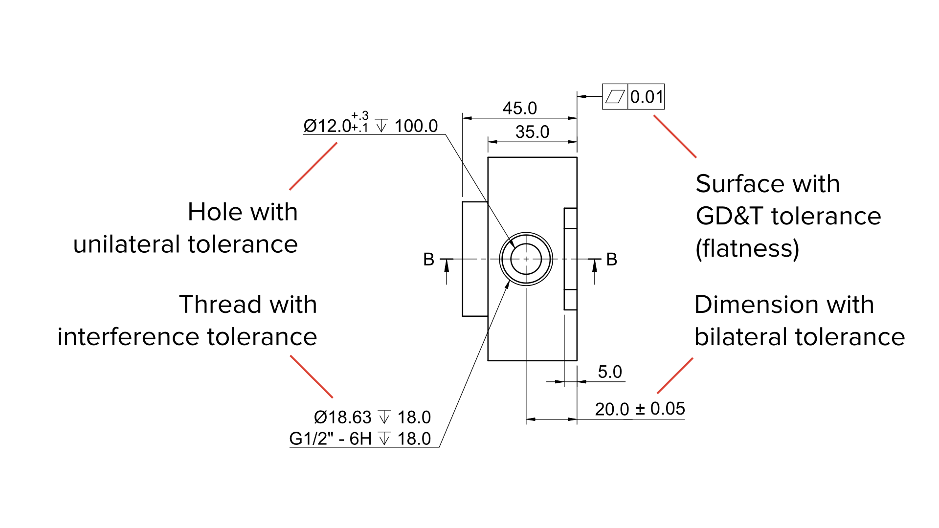 Tolerances defined using different formats