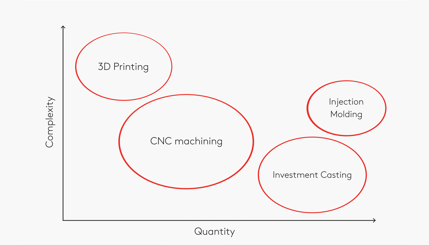 3D Printing vs  CNC machining | 3D Hubs
