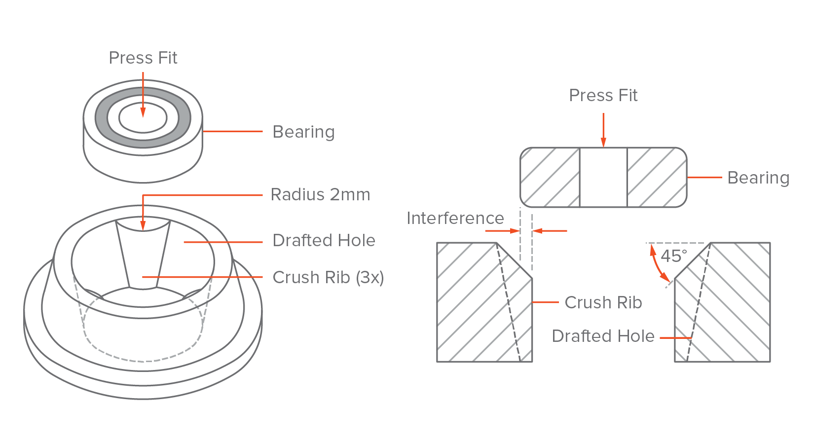Injection Molding The Manufacturing Design Guide 3d Hubs