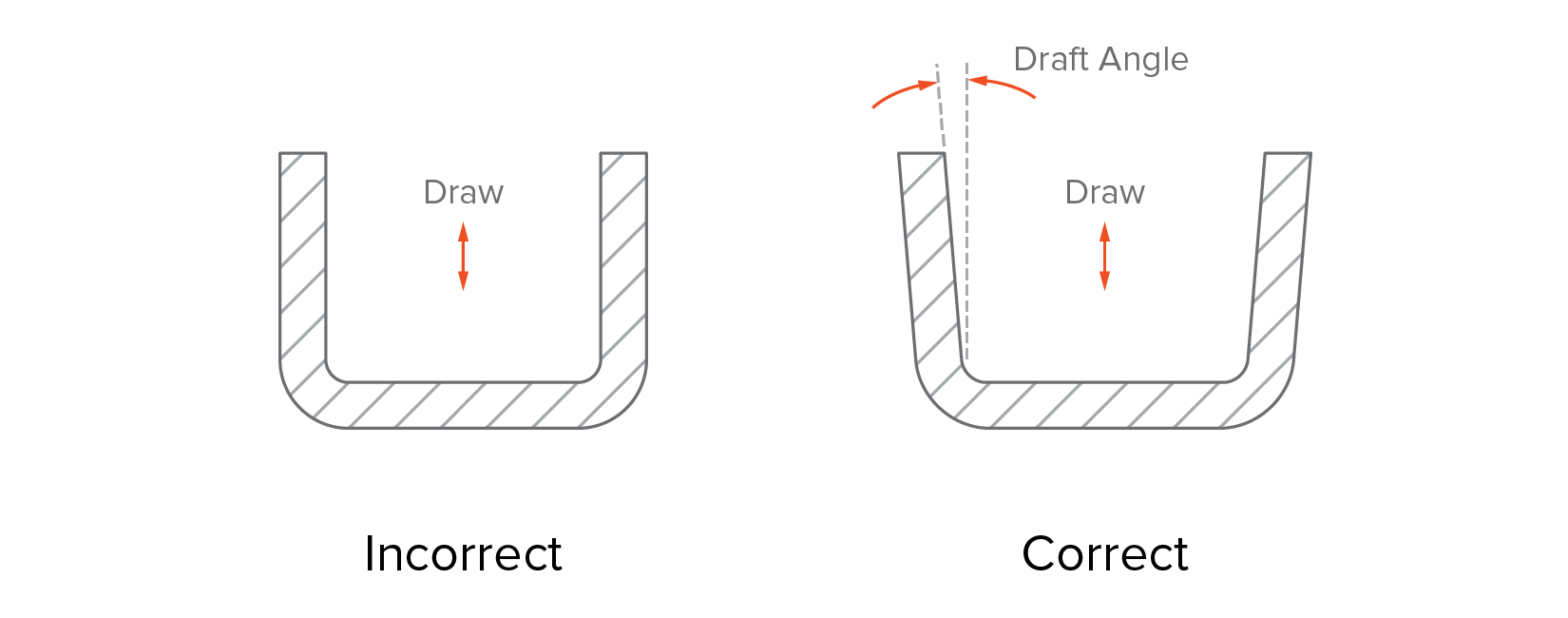Add a draft angle (minimum 2o)to all vertical walls