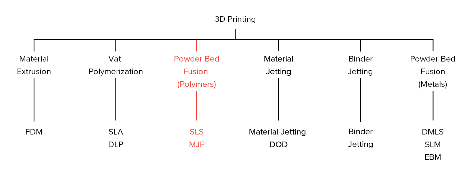 HP MJF vs  SLS: A 3D Printing Technology Comparison | 3D Hubs