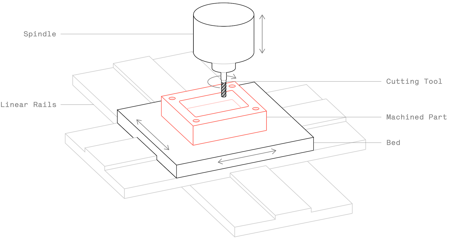 Schematic of a typical CNC milling machine
