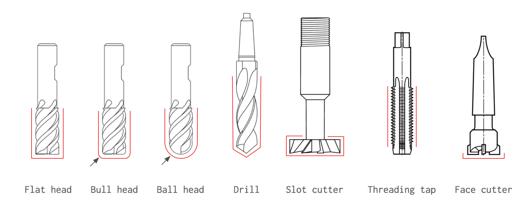 A selection of the most common CNC cutting tools