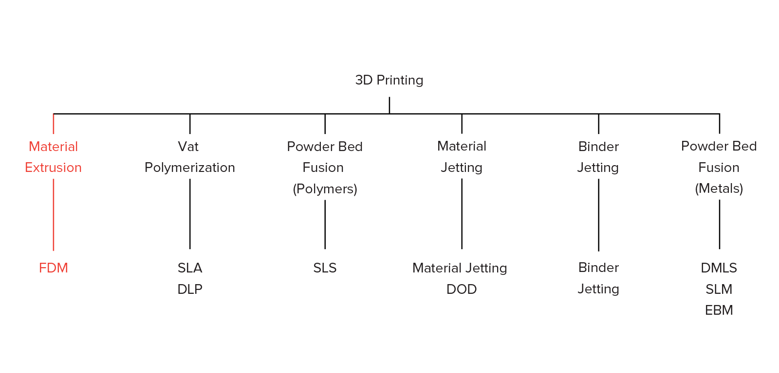 Introduction To Fdm 3d Printing Hubs Fusion Welding Diagram What Is