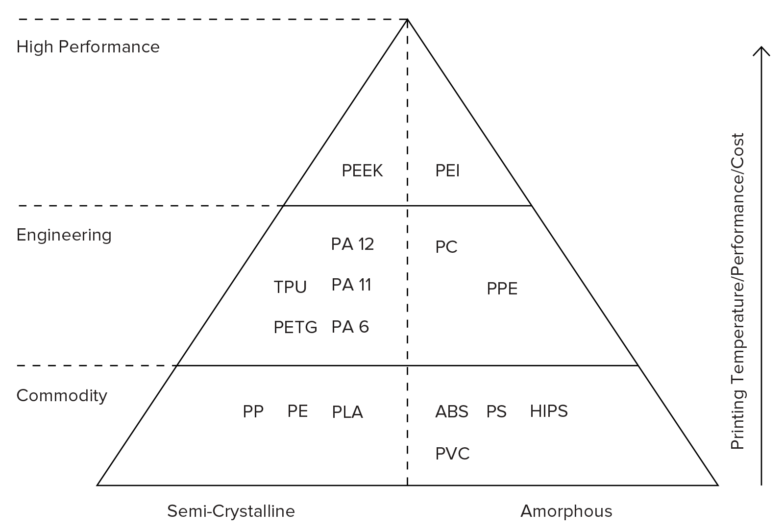 Introduction To Fdm 3d Printing Hubs The P S Cooler Which I Would Recomend Using Here Is A Better Diagram Thermoplastic Materials Pyramid Available In As Rule Of Thumb Higher Material Its Mechanical Properties
