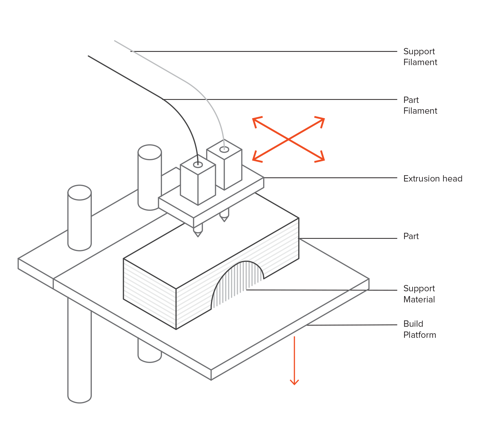 Introduction To Fdm 3d Printing Hubs Smallest Welding Machine Diagram Schematic Of A Typical Printer