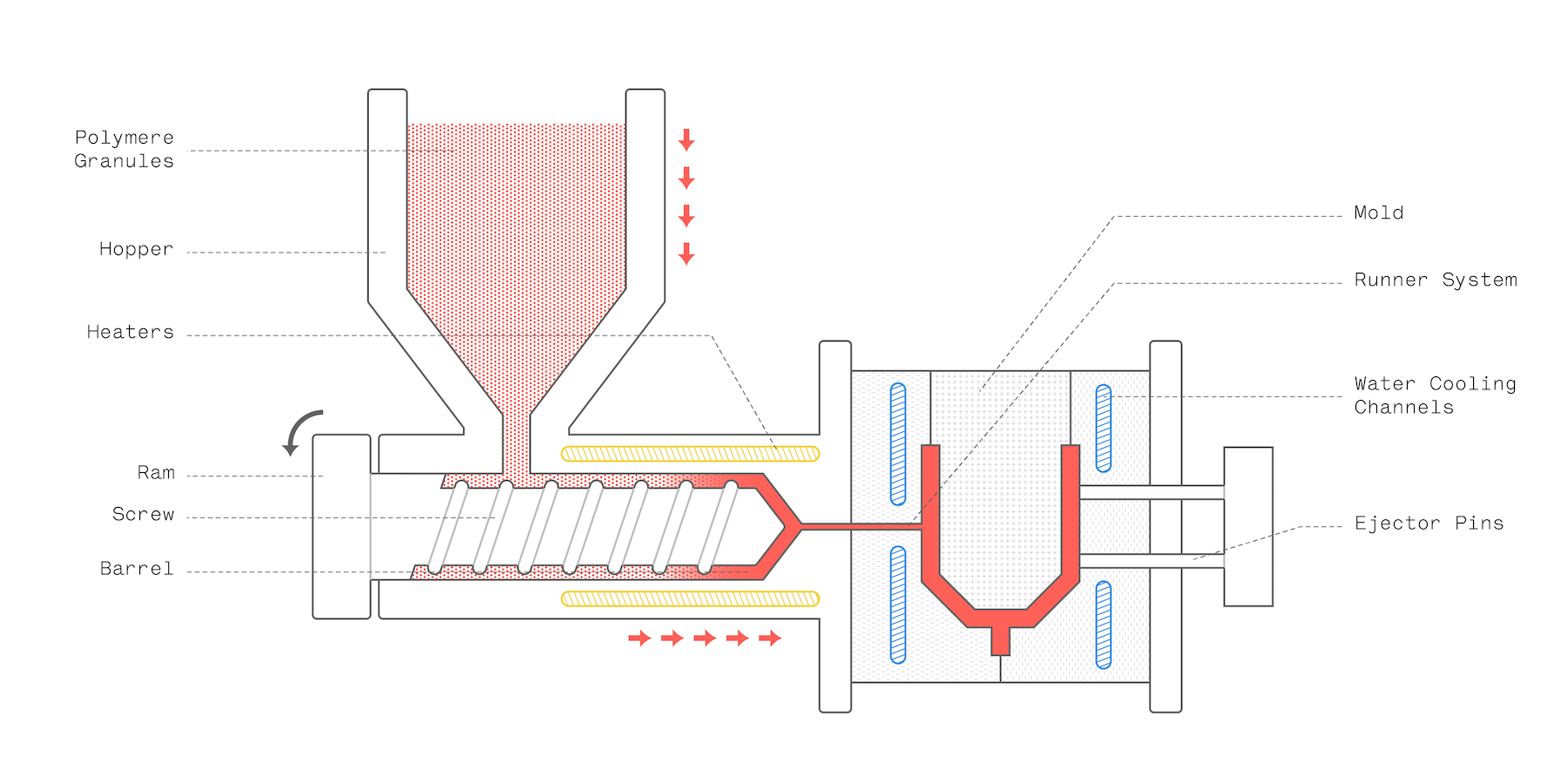 Complete The Diagram Of An Injection Moulding Machine Drawn Below