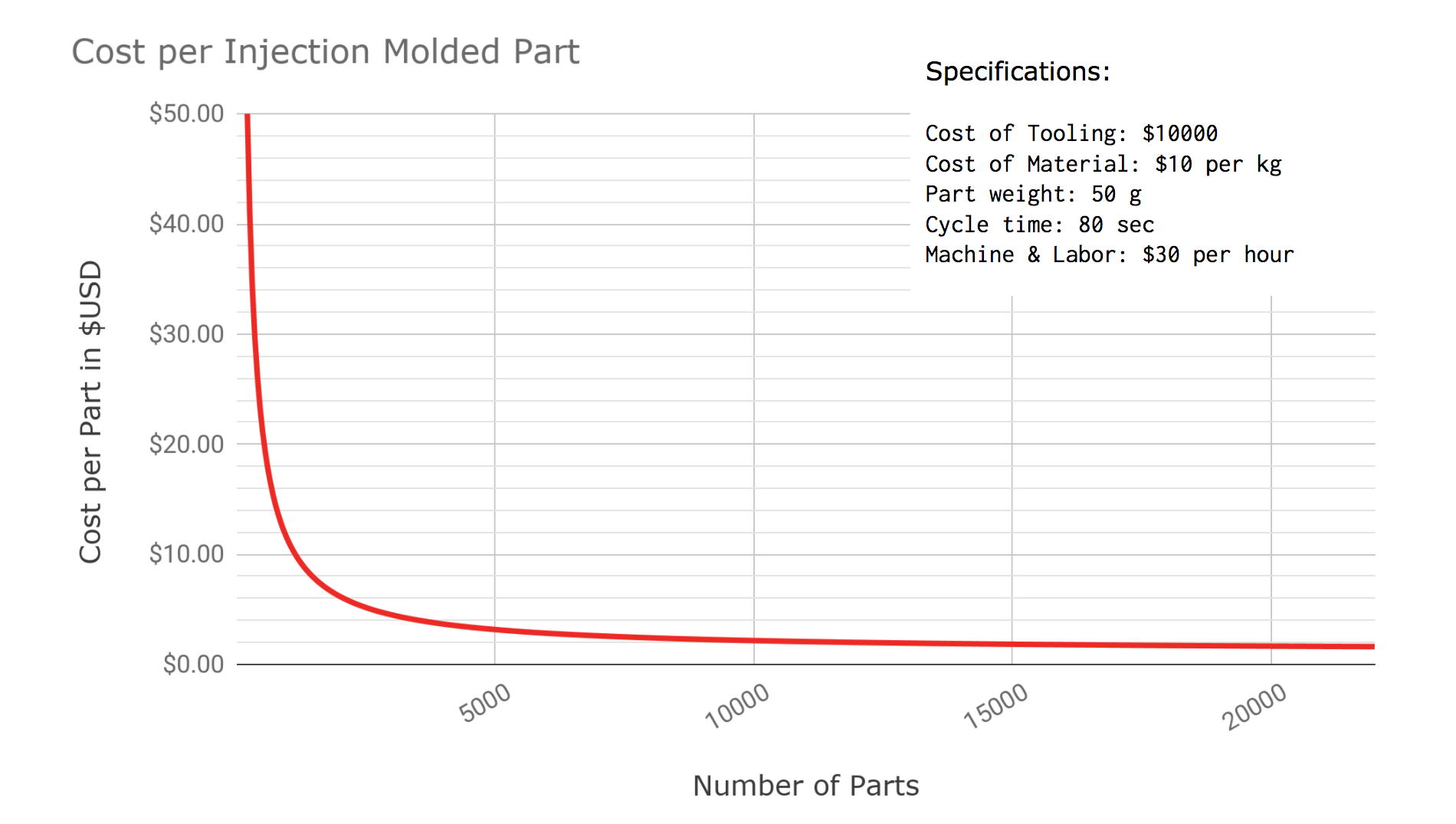 cost per part in injection molding