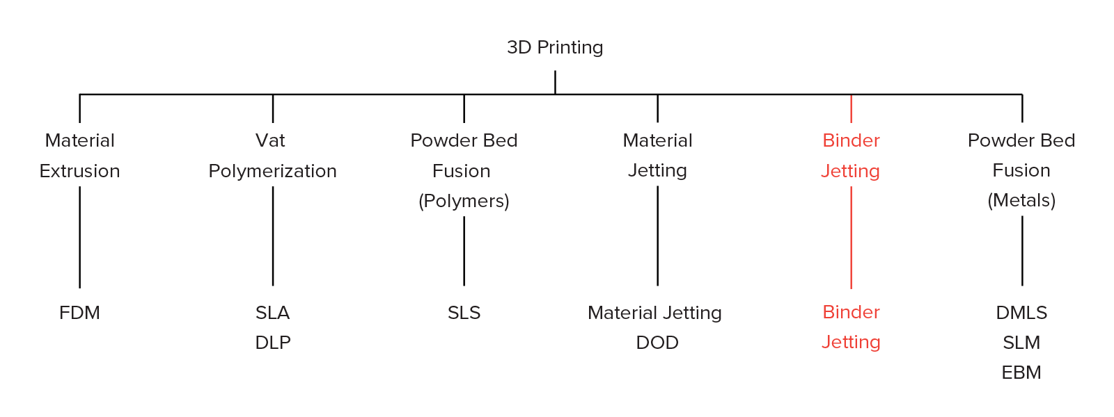 Introduction to Binder Jetting 3D printing | 3D Hubs
