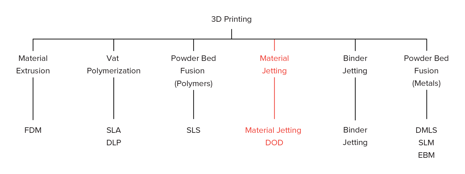Stereolithography: Materials, Processes and Applications