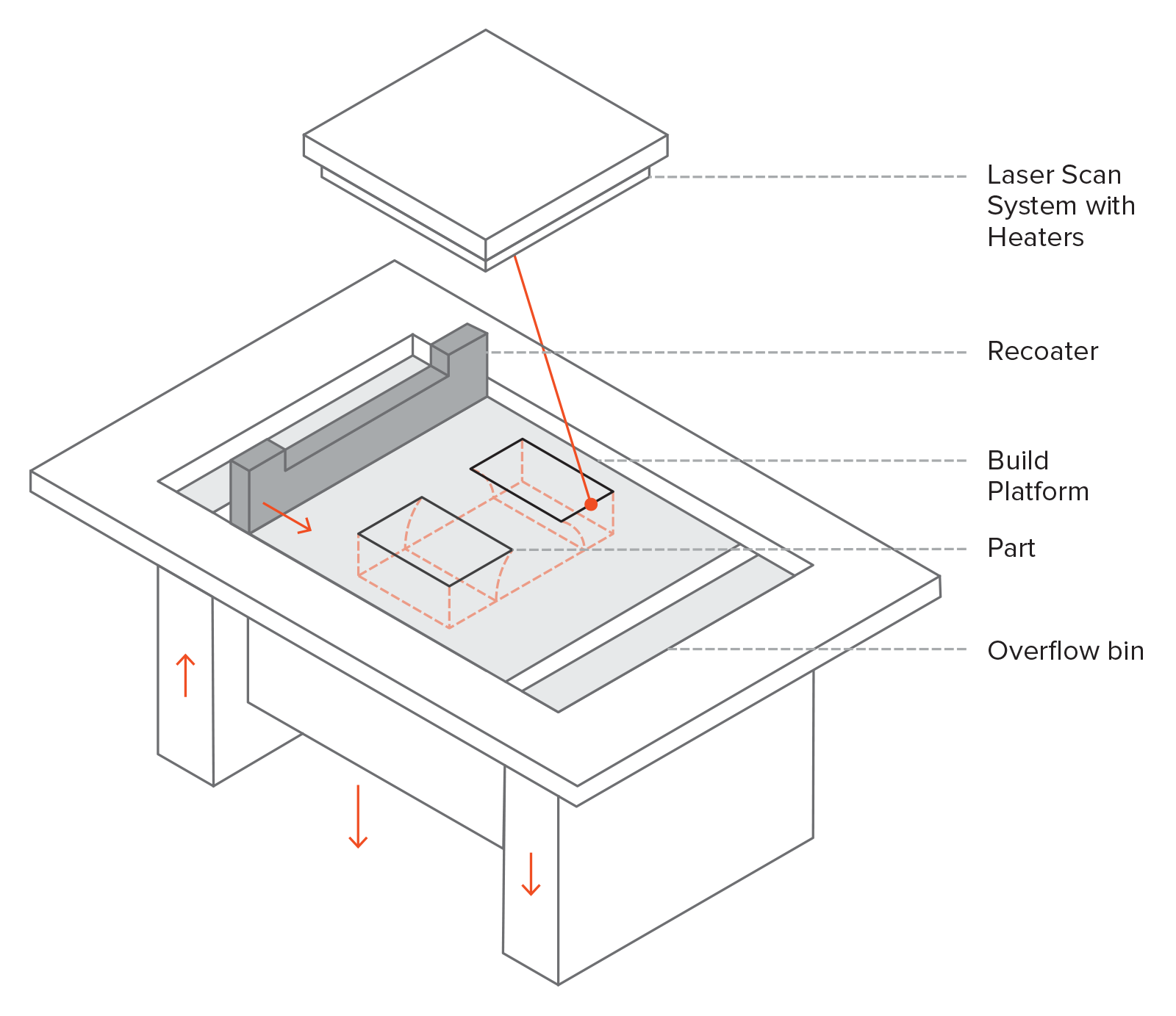 Sơ đồ máy in SLM / DMLS