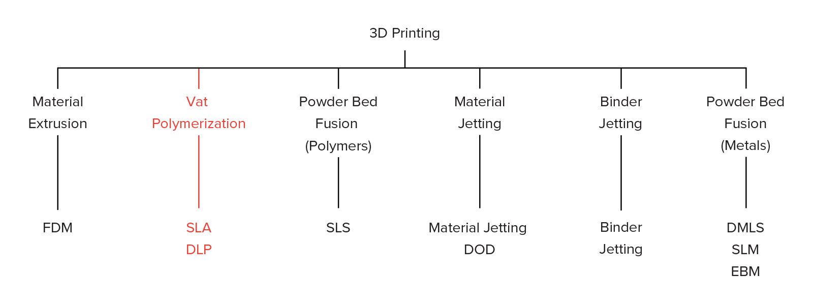 Introduction to SLA 3D Printing | 3D Hubs
