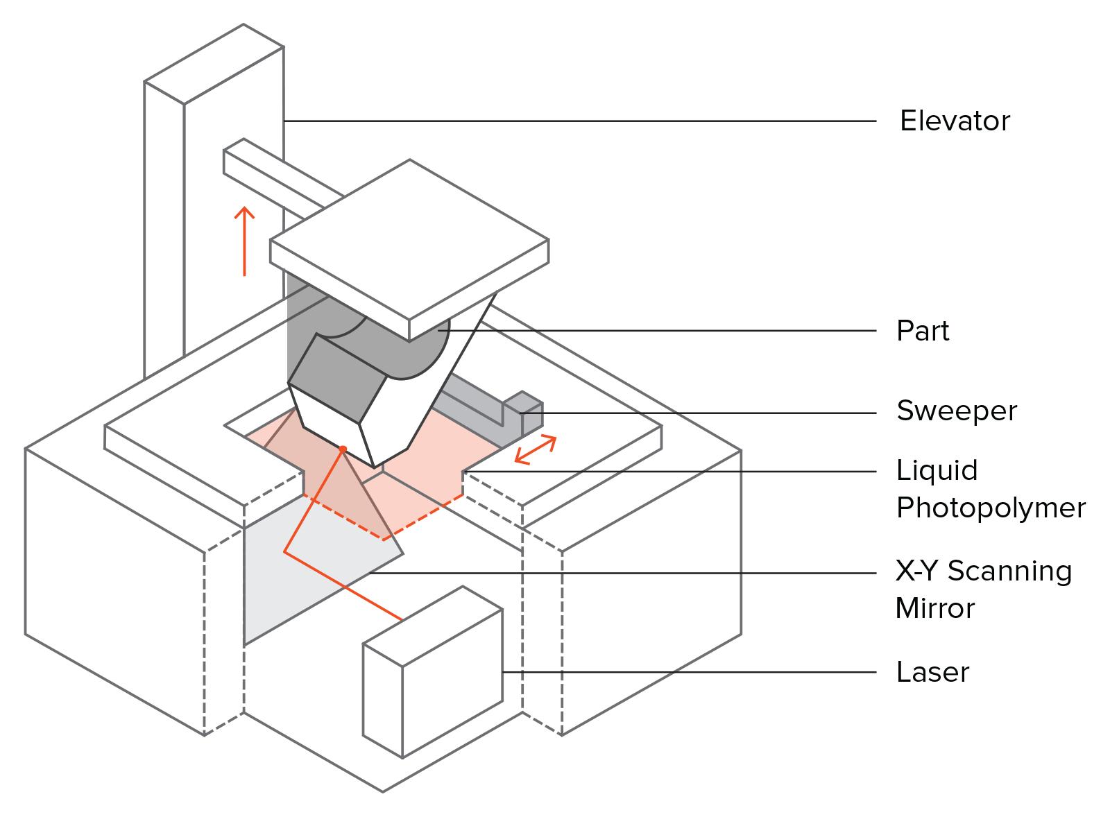 introduction to sla 3d printing 3d hubs. Black Bedroom Furniture Sets. Home Design Ideas